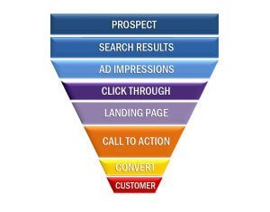 Top 3 Reasons To Identify Your Sales Funnel Stages - IM Pro Focus
